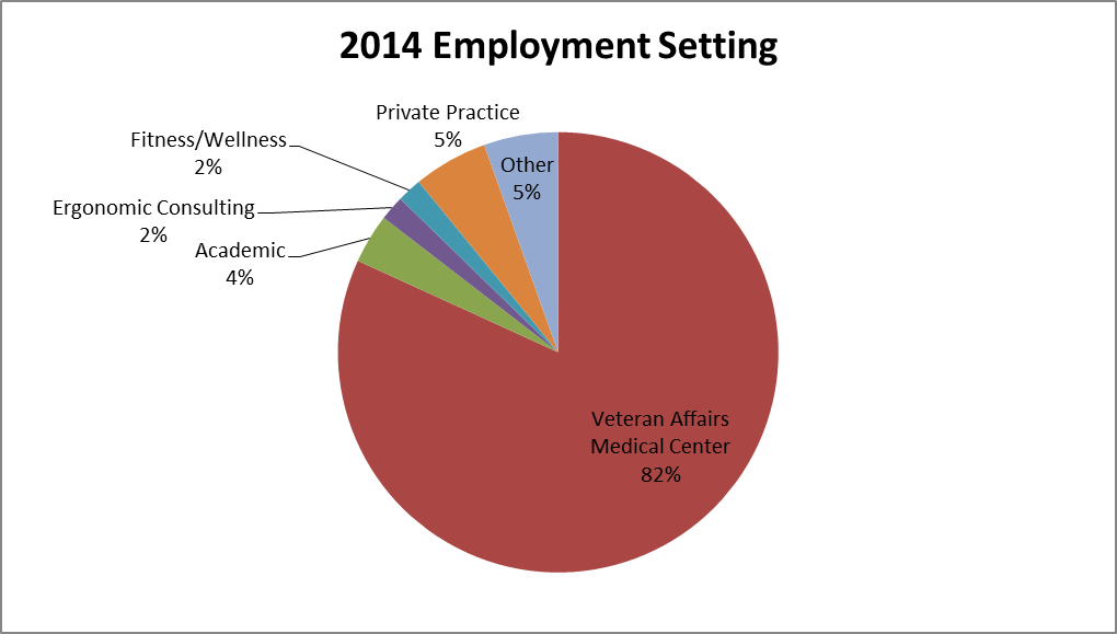 2014 Employment Setting