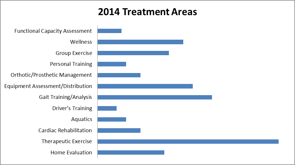 2014 Treatment areas