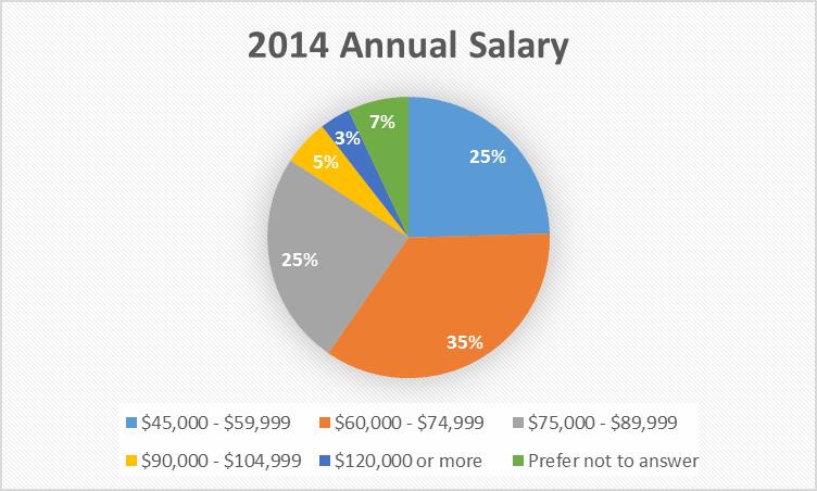 2014 Annual Salary