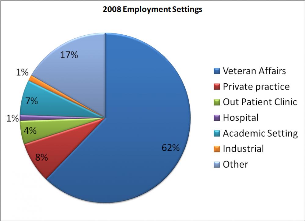 2008 Employment Settings