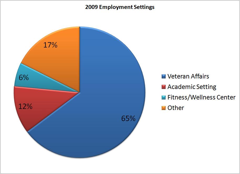 2009 Employment Settings